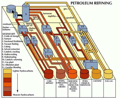 Доклад на тему что делают из нефти 3488